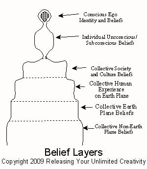 Belief layers